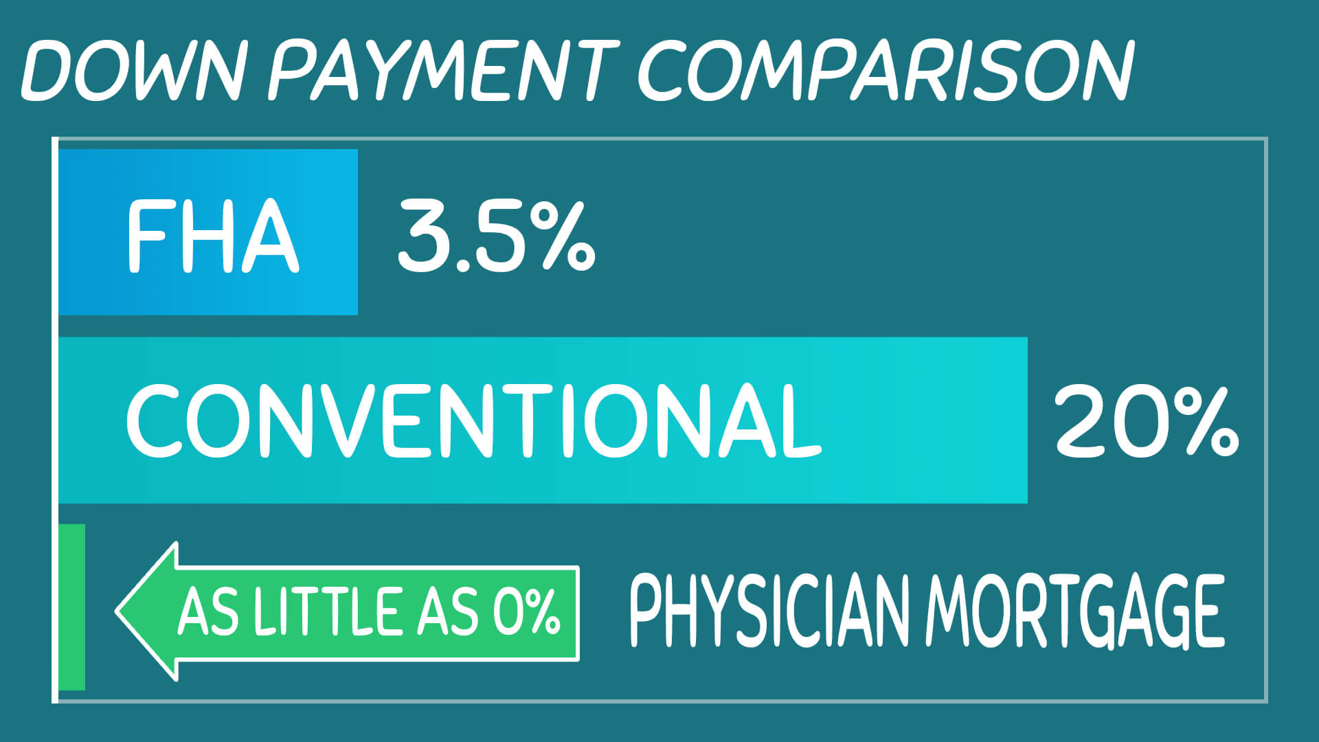 Physician Mortgage Loans: The Definitive Guide